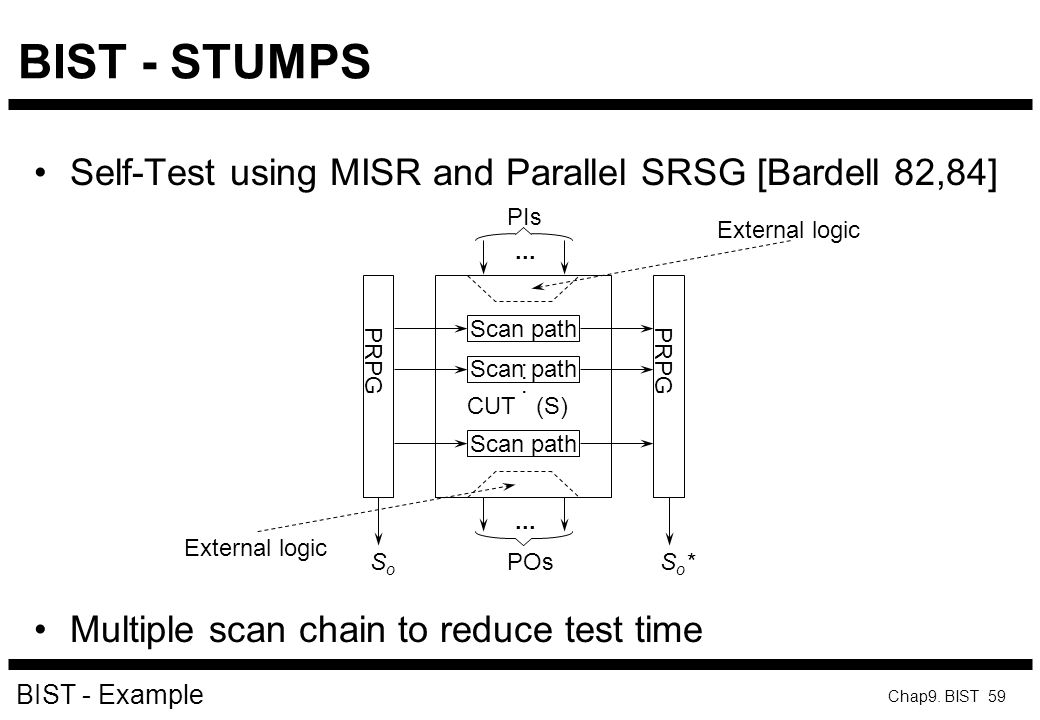 BIST - STUMPS Self-Test using MISR and Parallel SRSG [Bardell 82,84]